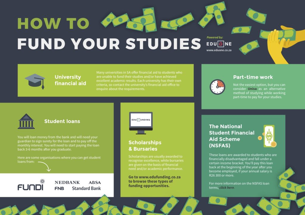 HOW TO FUND YOUR STUDIES